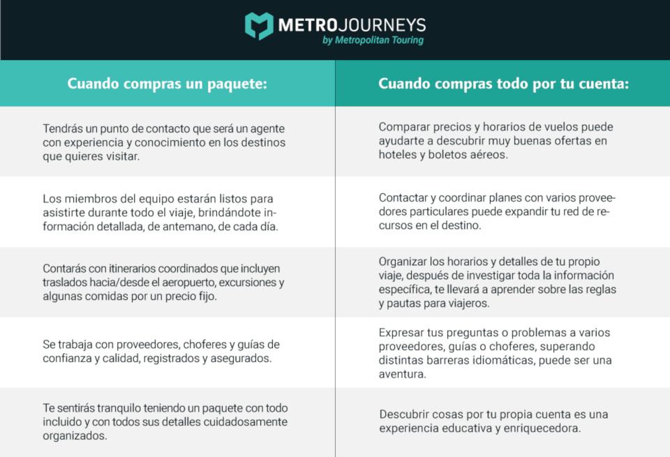 Tabla comparativa: comprar paquete turístico vs comprar todo por cuenta propia.