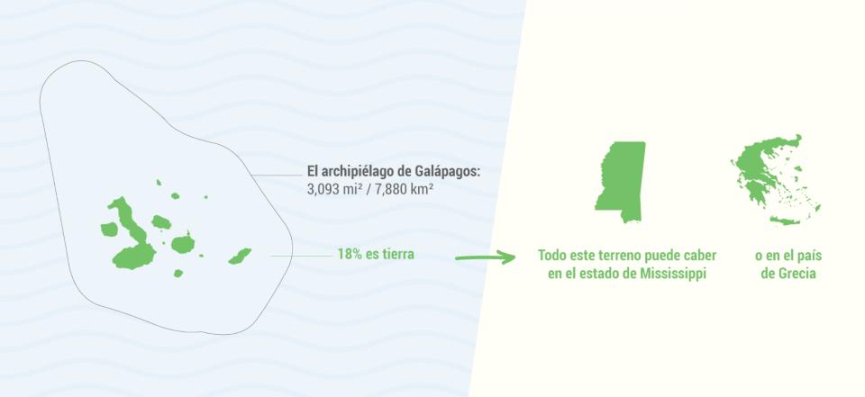 Tamaño de las Islas Galápagos