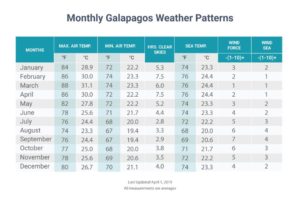 Galapagos Weather Table