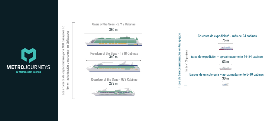 Comparison between caribbean cruises and Galapagos Expedition Vessels